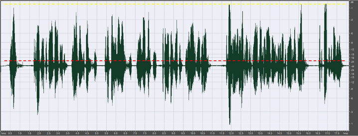 Male voice, normal speak (duration 18 seconds). Average RMS: -21.5 dBFS, Peak: -0.5 dBFS. Crest factor 11 (21 dB). The dotted red line indicates RMS level.