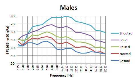 Voice spectra (1/3 octave) depending on effort.