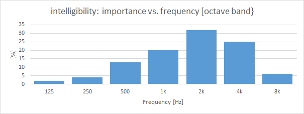 Intelligibility: Importance vs. frequency [octave band]
