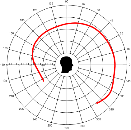 Polar patterns human talker. (ref.: Chu, W.T.; Warnock, A.A.C.: Detailed Directivity of Sound Fields Around Human Talkers.)