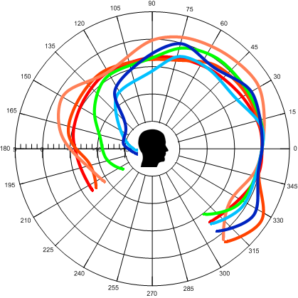 This diagram shows the frequency dependent polar plots from 160 Hz to 8 kHz.