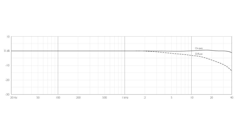 4007A-ddicate-4007A-Omni-Microphone-12-mm-frequency-response.jpg