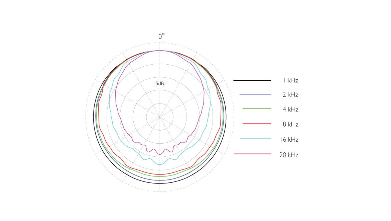 4007A-ddicate-4007A-Omni-Microphone-12-mm-polar-pattern.jpg