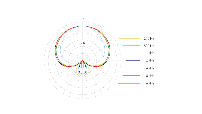 4018A-ddicate-4018A-Supercardioid-Microphone-polar-pattern.jpg