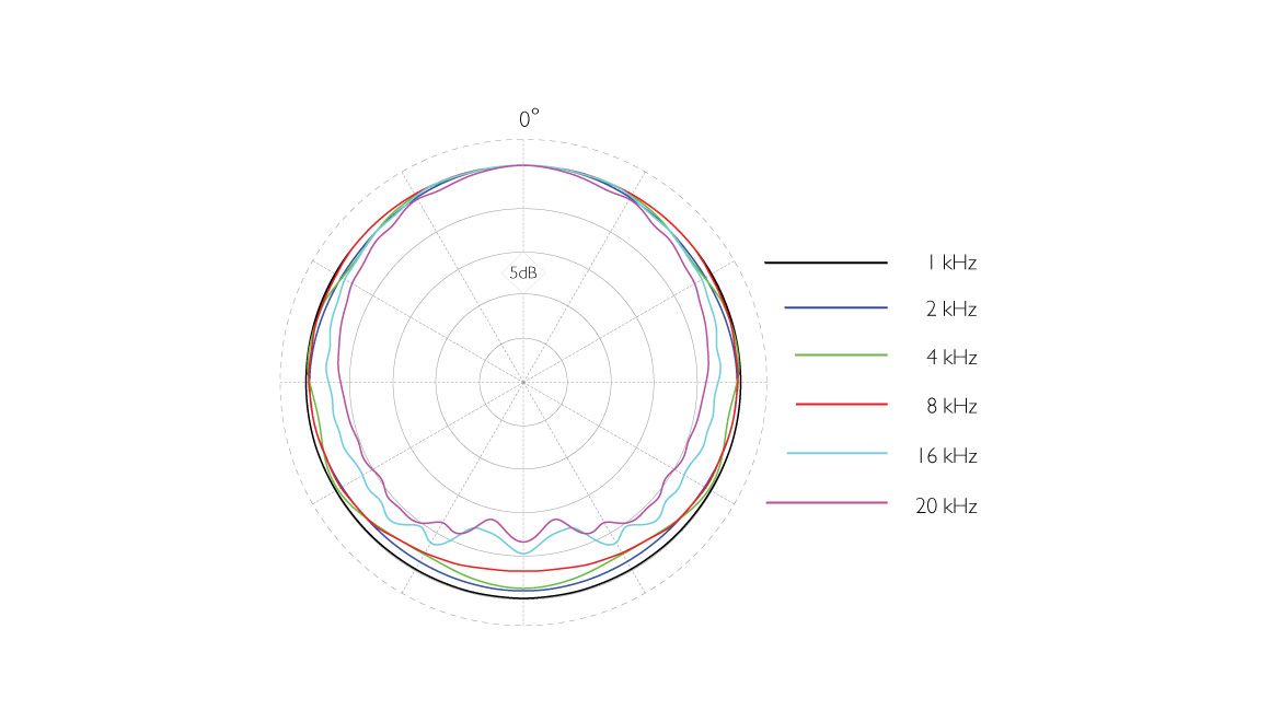 4090-ddicate-4090-Omnidirectional-Microphone-polar-pattern.jpg