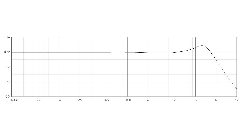 4006A-ddicate-4006A-Omni-Microphone-frequency-response-nose-cone.jpg