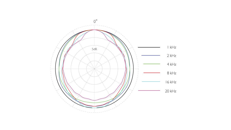 4006A-ddicate-4006A-Omni-Microphone-polar-pattern-nose-cone.jpg