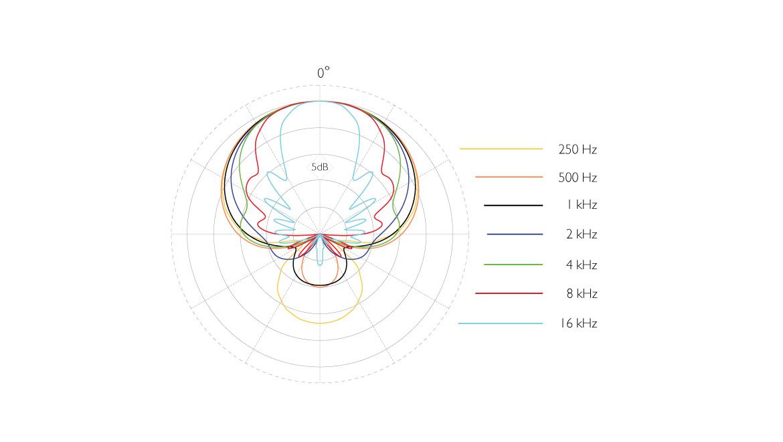 4017B-ddicate-4017B-Shotgun-Microphone-polar-pattern.jpg