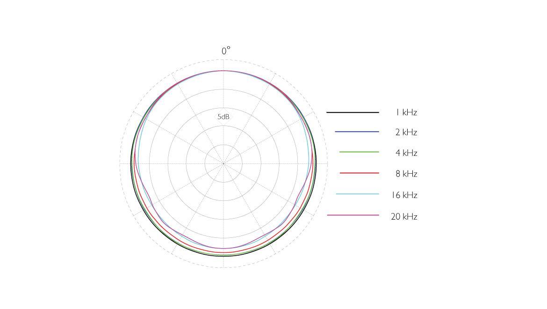 4060-OC-C-dscreet-CORE-4060-Omni-Mic-Norm-SPL-Polar-Pattern.jpg
