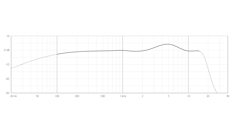 4071-OL-C-dscreet-4071-Omni-Mic-Presence-Boost-Loud-SPL-Frequency-Response.jpg