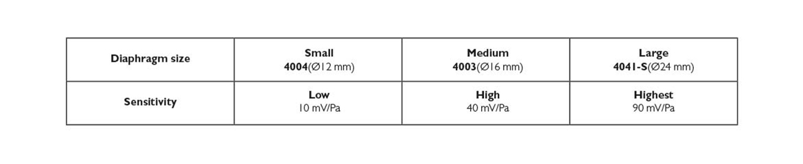 differences-between-large-and-small-diaphragm-microphones-sensitivity.jpg
