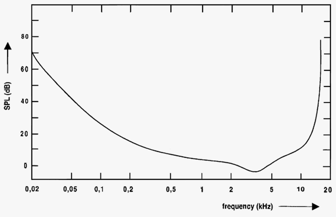 The Basics About Distortion Condenser Microphone Diagram In This You Can See Figure 5 Curve Indicates Threshold Of Hearing People With Normal Humans Are Not Able To Hear Sound Below