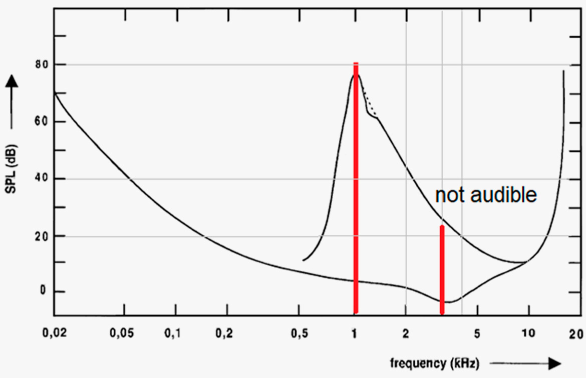 The Basics About Distortion Condenser Microphone Diagram In This You Can See Figure 7 3rd Harmonic 3 Khz Of 1 Tone Is Inaudible Due To Masking Even Though 5
