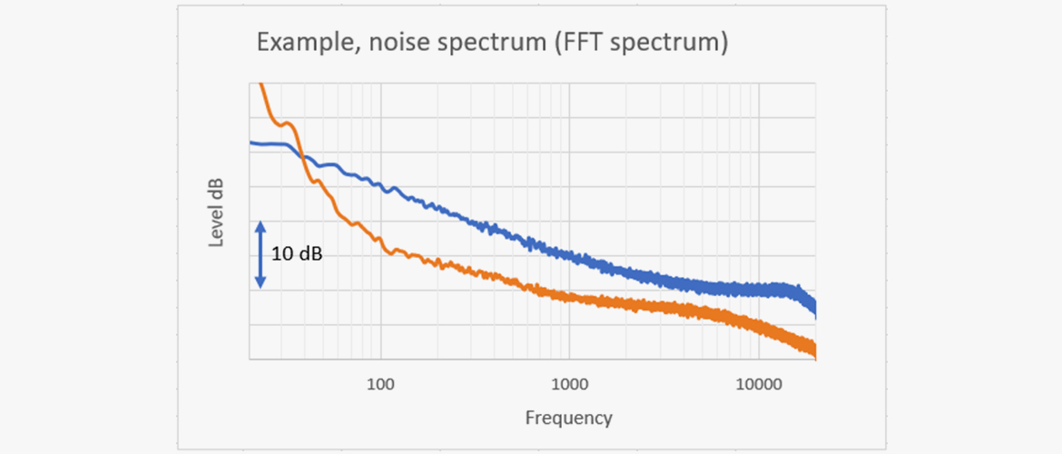 Microphone noise - The basics about self-noise in mics