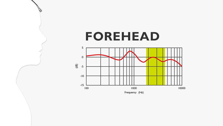 1-MicPlacement-forehead.jpg
