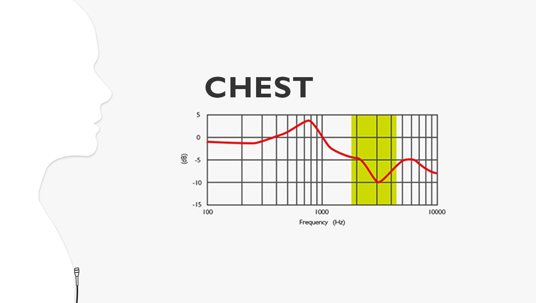 Time-averaged 1/3-octave-band sound pressure level ( L eq