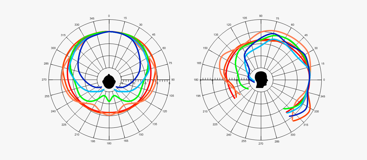 Speech intelligibility - Facts about human voice frequency range